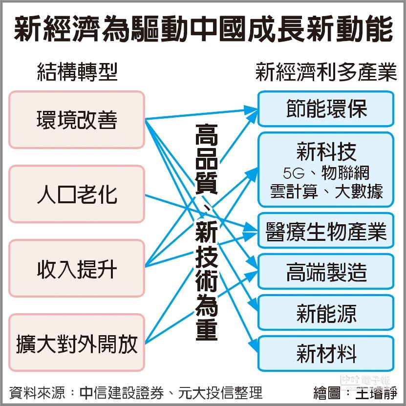 新經濟為驅動中國成長新動能