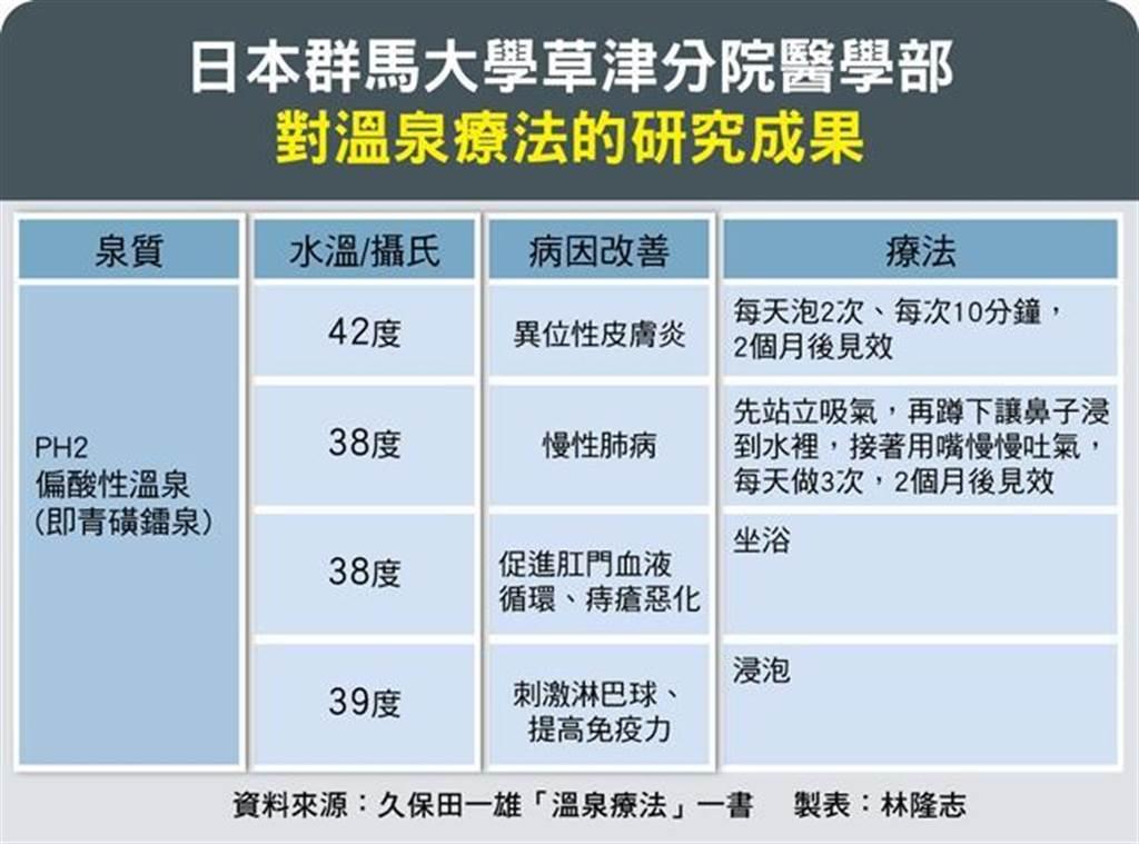 有不少日本醫療單位經過長期研究證實,溫泉對人體有實質上幫助。