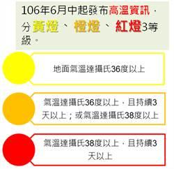 高溫燈號示警 氣象局15日起提供