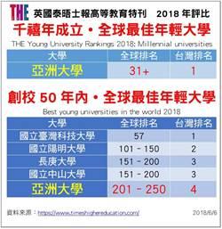 千禧年全球大學排名 亞大、台北大學進榜
