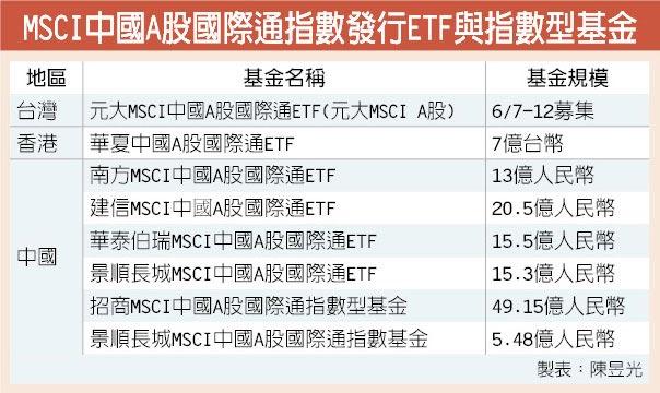 MSCI中國A股國際通指數發行ETF與指數型基金