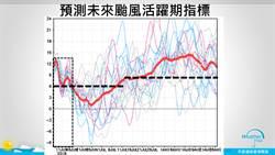 7月颱蠢動?天氣風險預告:颱風活躍期快來了!