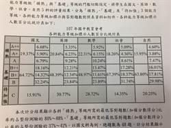 國中會考數學得C首次低於3成  5A、6級分占0.5%
