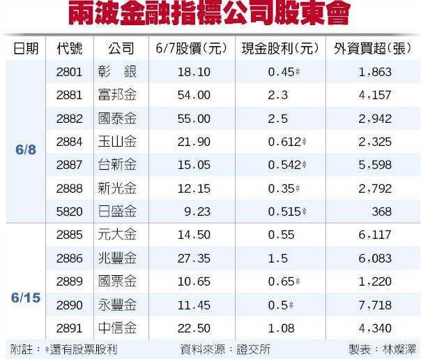 兩波金融指標公司股東會