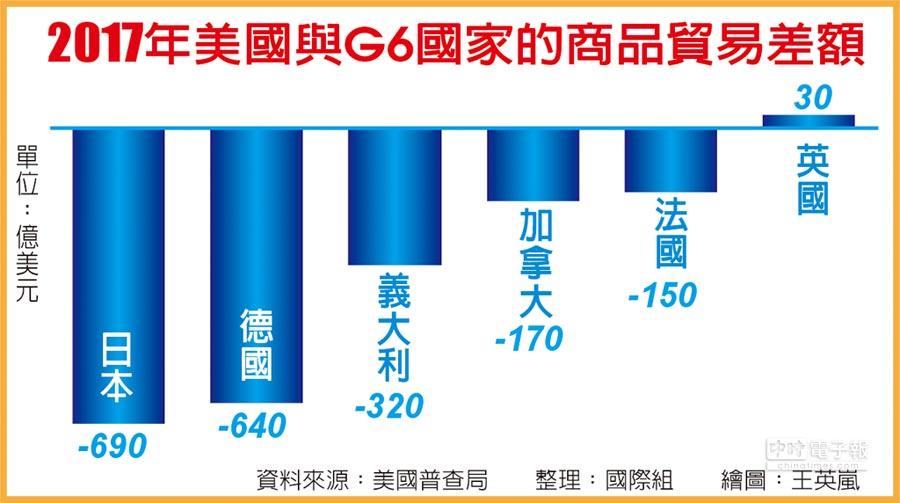 2017年美國與G6國家的商品貿易差額