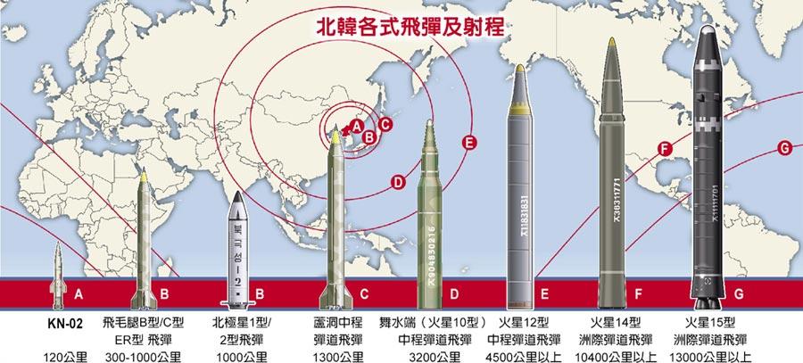 北韓各式飛彈及射程