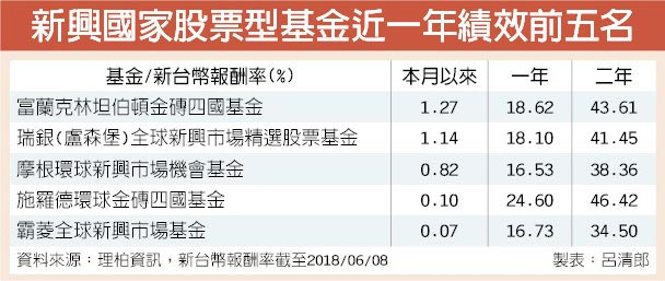 新興國家股票型基金近一年績效前五名