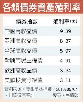 各類債券資產殖利率