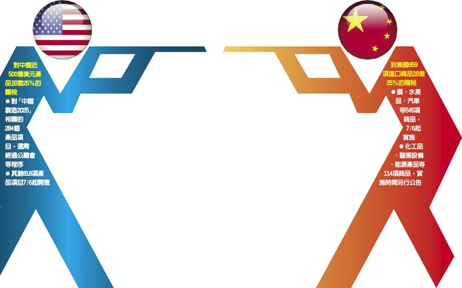 對中國近500億美元產品加徵25%的關稅對「中國製造2025」相關的284個產品項目,還需經過公聽會等程序其餘818項產品項目7/6起開徵對美國659項進口商品加徵25%的關稅農、水產品、汽車等545項商品,7/6起實施化工品、醫療設備、能源產品等114項商品,實施時間另行公告