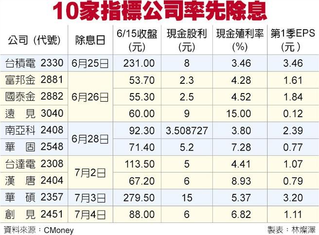 10家指標公司率先除息