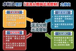 「逕流分擔與出流管制」修法通過 中市府爭取試辦