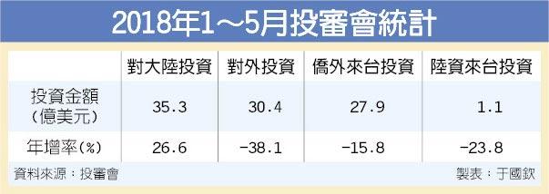 2018年1~5月投審會統計