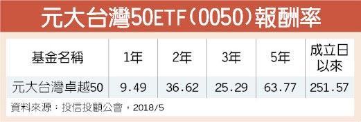 元大台灣50ETF(0050)報酬率