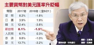 楊金龍挺貶!強調央行對匯率沒有為所欲為的能力 不會逆勢阻貶