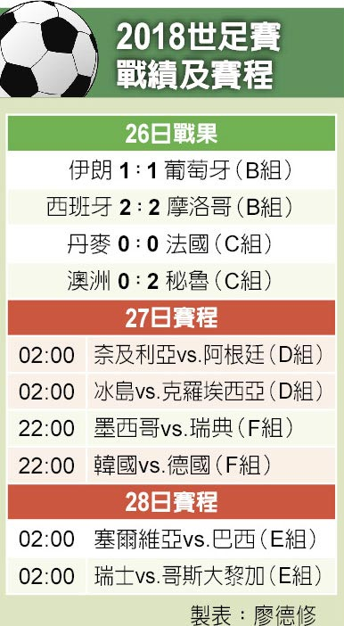 2018世足賽戰績及賽程