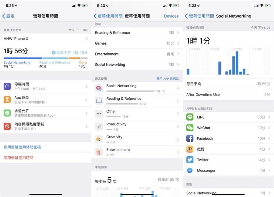 iOS 12的「螢幕使用時間」,可查看很詳細的手機使用情況的統計報告。(圖/iPhone截圖)