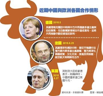 陸拉攏歐洲 撤英法牛肉禁令