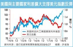 外匯探搜-貨幣政策各唱各調 兩大變數要留意