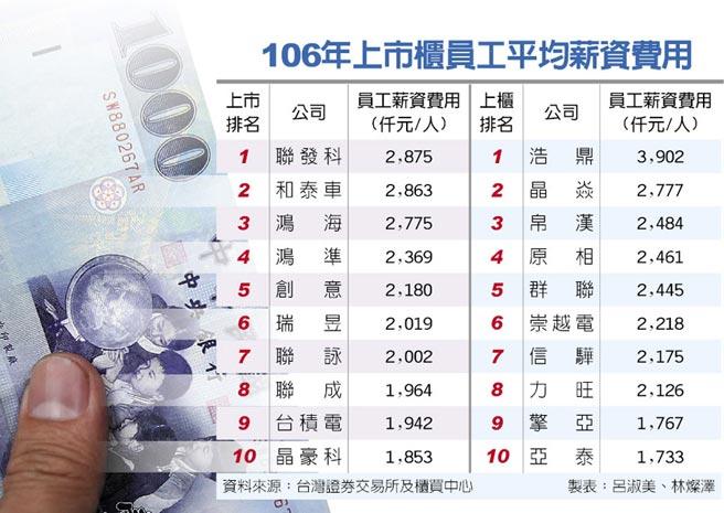 106年上市櫃員工平均薪資費用