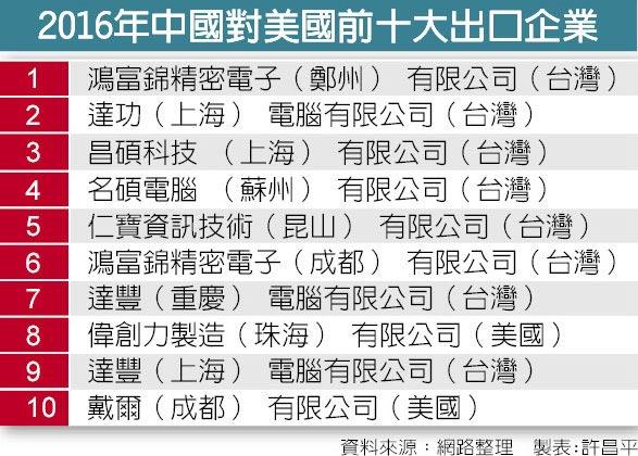 2016年中國對美國前十大出口企業