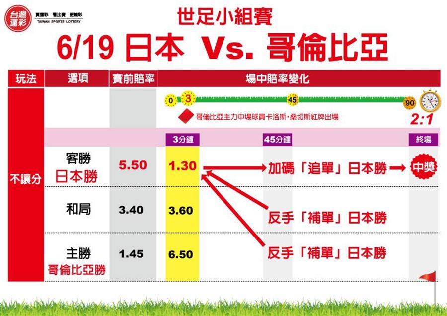 世足小組賽日本V.S.哥倫比亞。(台灣運彩提供)
