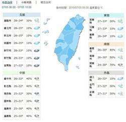 中南部雨勢趨緩 10日開始又不穩定