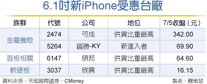 6.1吋新iPhone受惠台廠