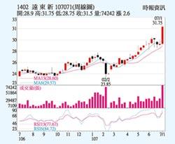 遠東新 化纖事業喊衝