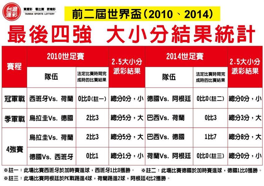 前兩屆世界盃,最後四強大小分結果統計。(台灣運彩提供)