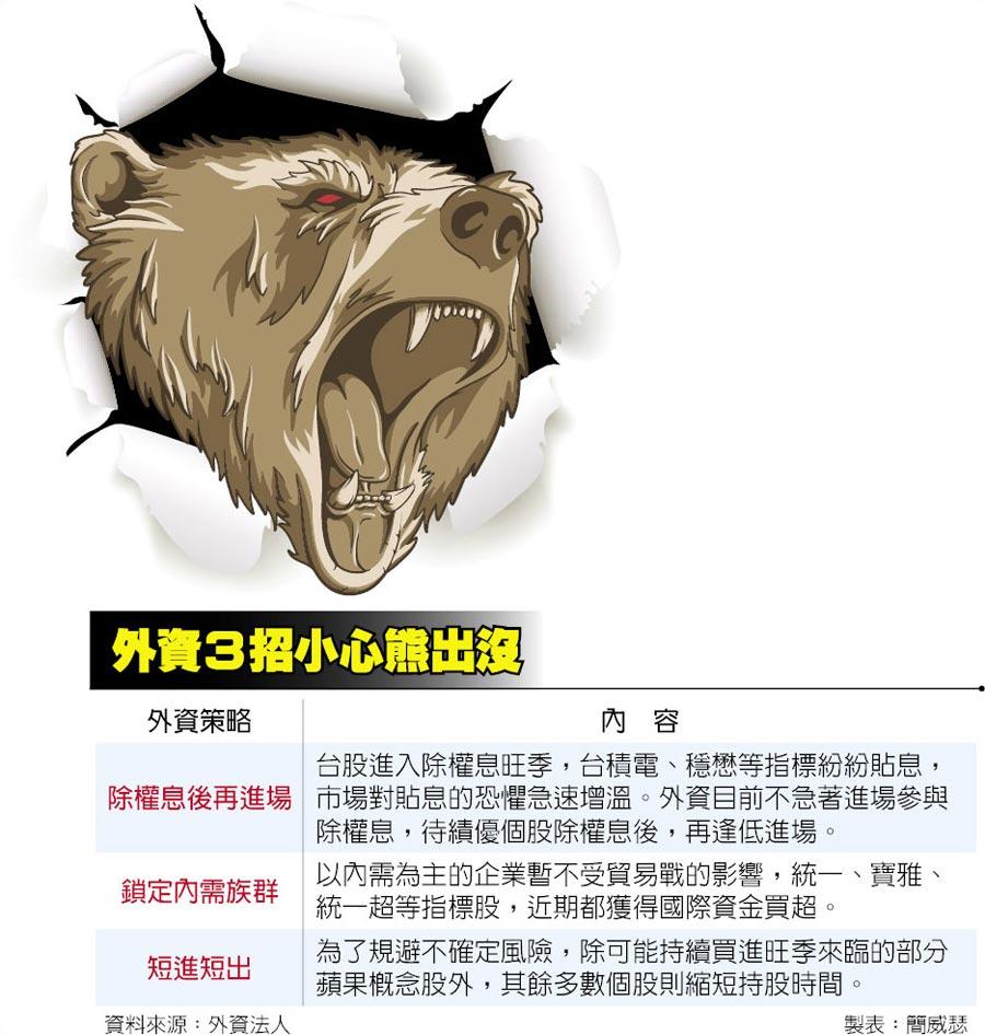 外資3招小心熊出沒