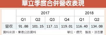 華立Q2營收逾134億 創新高