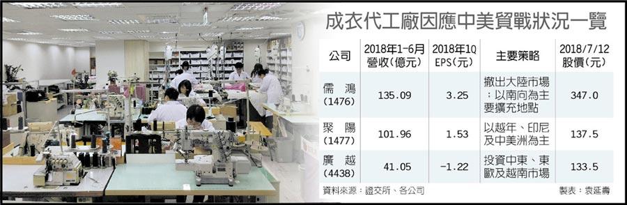 成衣代工廠因應中美貿戰狀況一覽
