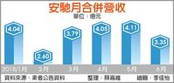 安馳Q3出貨量增 下半年樂觀