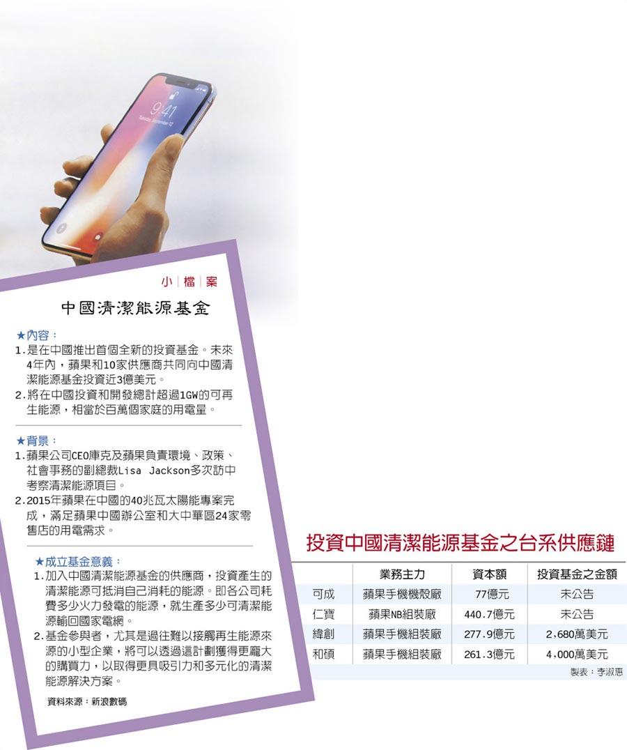 中國清潔能源基金、投資中國清潔能源基金之台系供應鏈