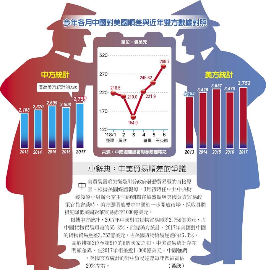 今年各月中國對美國順差與近年雙方數據對照、小辭典:中美貿易順差的爭議