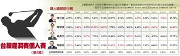 陳學進績效44% 循環賽奪冠