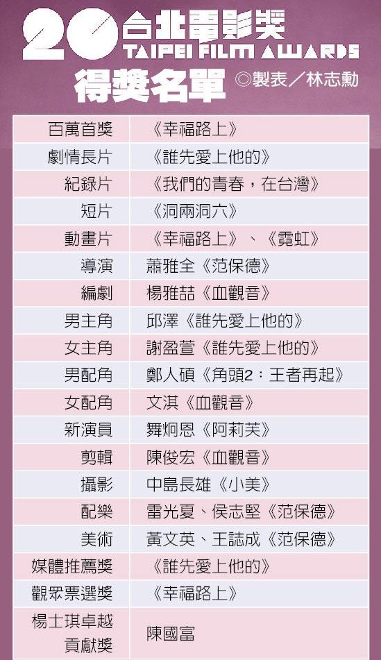20台北電影獎得獎名單