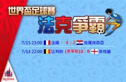 世足戰報》法國4比2勝克羅埃西亞 隊史第二冠到手