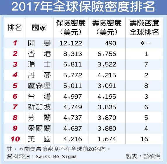 2017年全球保險密度排名