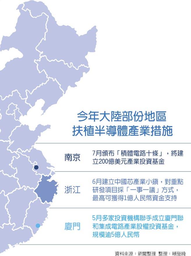 今年大陸部份地區  扶植半導體產業措施