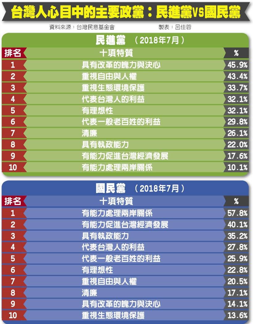 台灣人心目中的主要政黨:民進黨vs國民黨