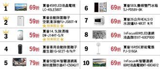 《其他電子》鴻海股東購物金回饋,這款夏普商品最搶手