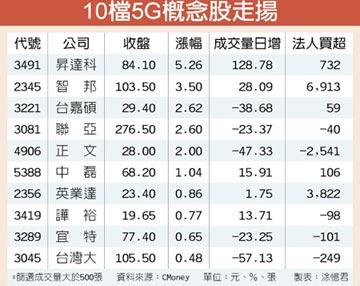 5G雙箭頭填息旺 概念股下半年衝