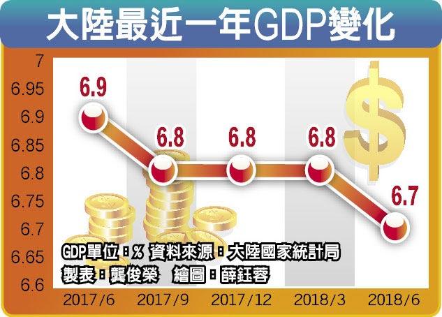 大陸最近一年GDP變化