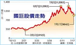 國巨買回庫藏股 護盤區間近千元 費疑猜