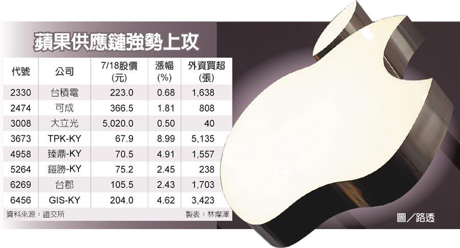 蘋果供應鏈強勢上攻   圖/路透