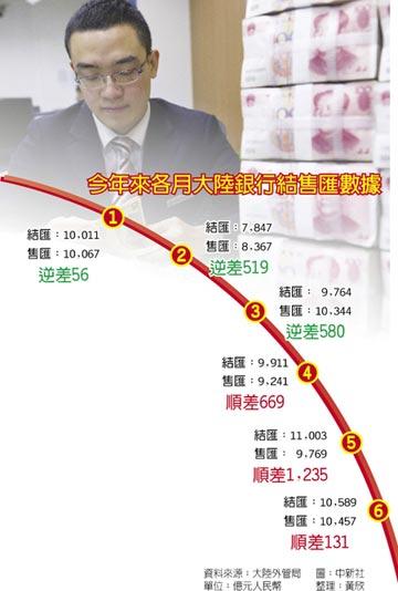 資本外流憂慮加劇 陸6月結售匯順差 驟降9成