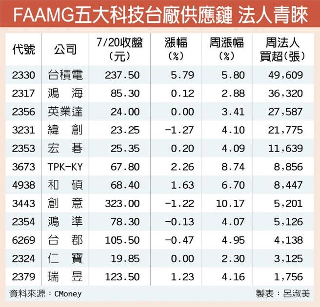 FAAMG五大科技台廠供應鏈 法人青睞