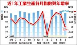 6月工業生產增幅 驟降