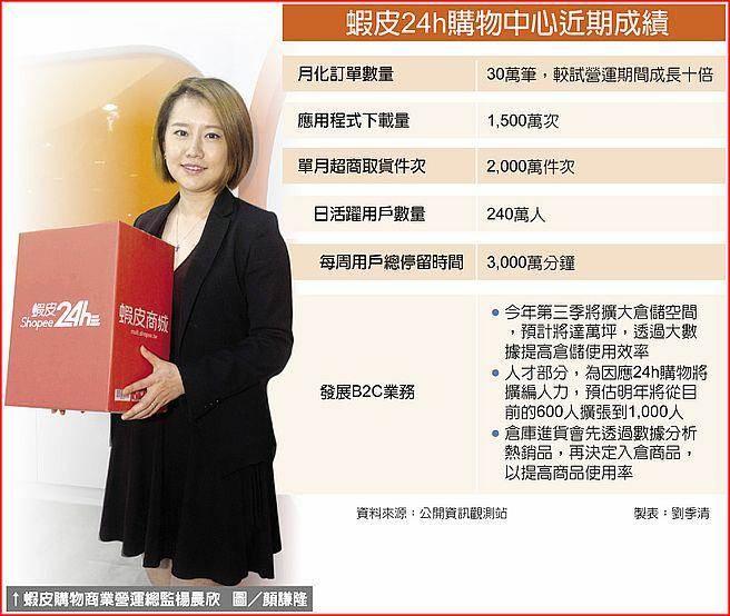 蝦皮購物商業營運總監楊晨欣。圖/顏謙隆 蝦皮24h購物中心近期成績